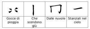 Strutturazione carattere YU (pioggia)
